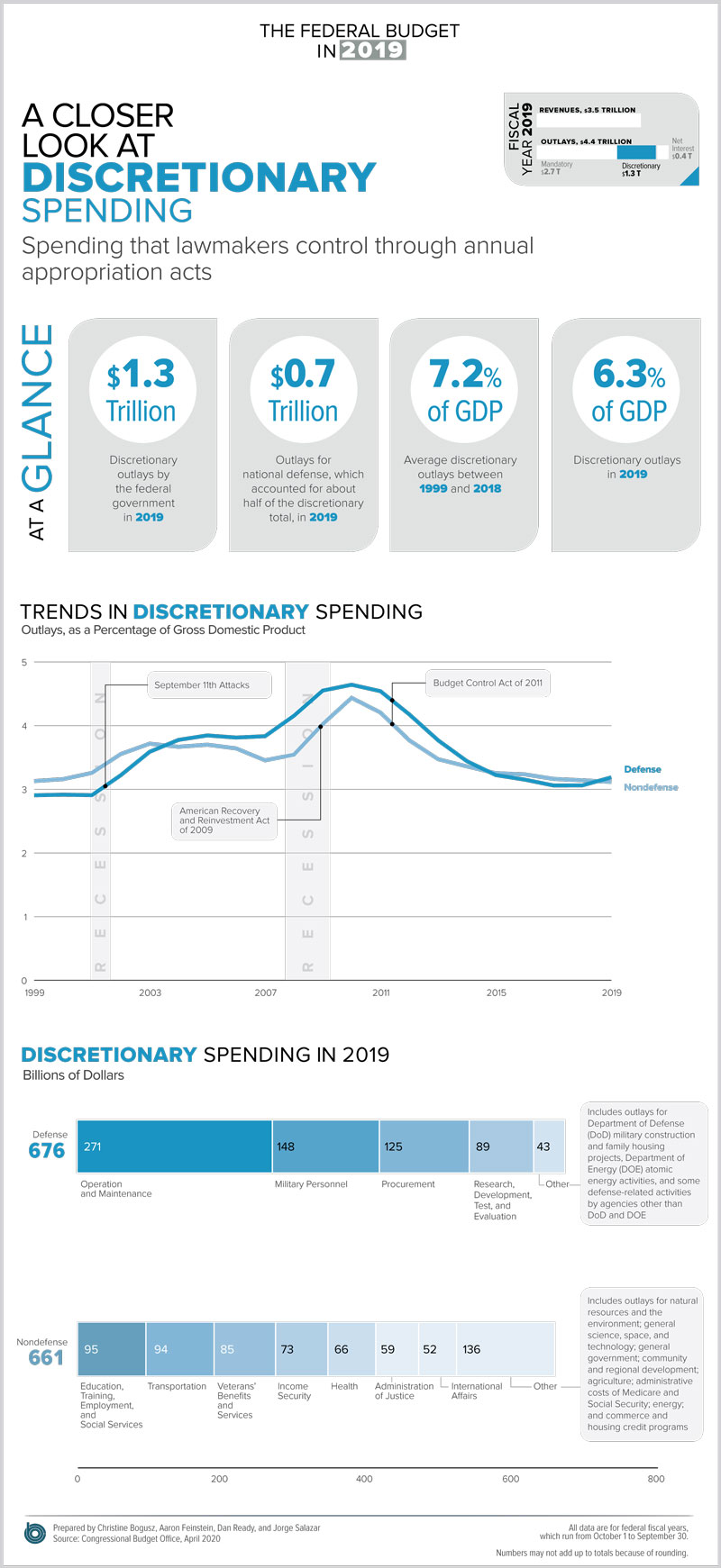 A closer look at discretionary spending